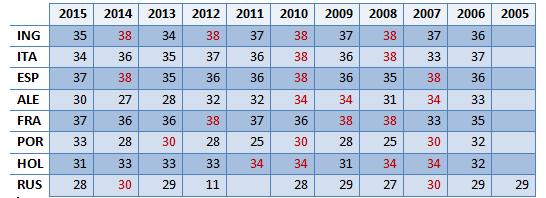 A rodada de definição das oito ligas nas últimas 10 temporadas. Em vermelho, as decididas na rodada final. Por conta da mudança de calendário, o campeão russo é contabilizado até 2005