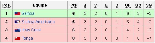 Classificação da 1ª fase das Eliminatórias Oceania para a Copa 2018