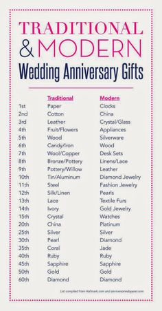 Minimalist List Of Wedding Anniversary Gifts With Anniversary Gifts Beauteous Wedding Anniversary Traditional Gifts