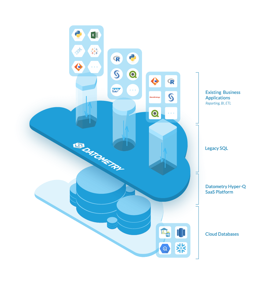 Datometry SaaS Solution