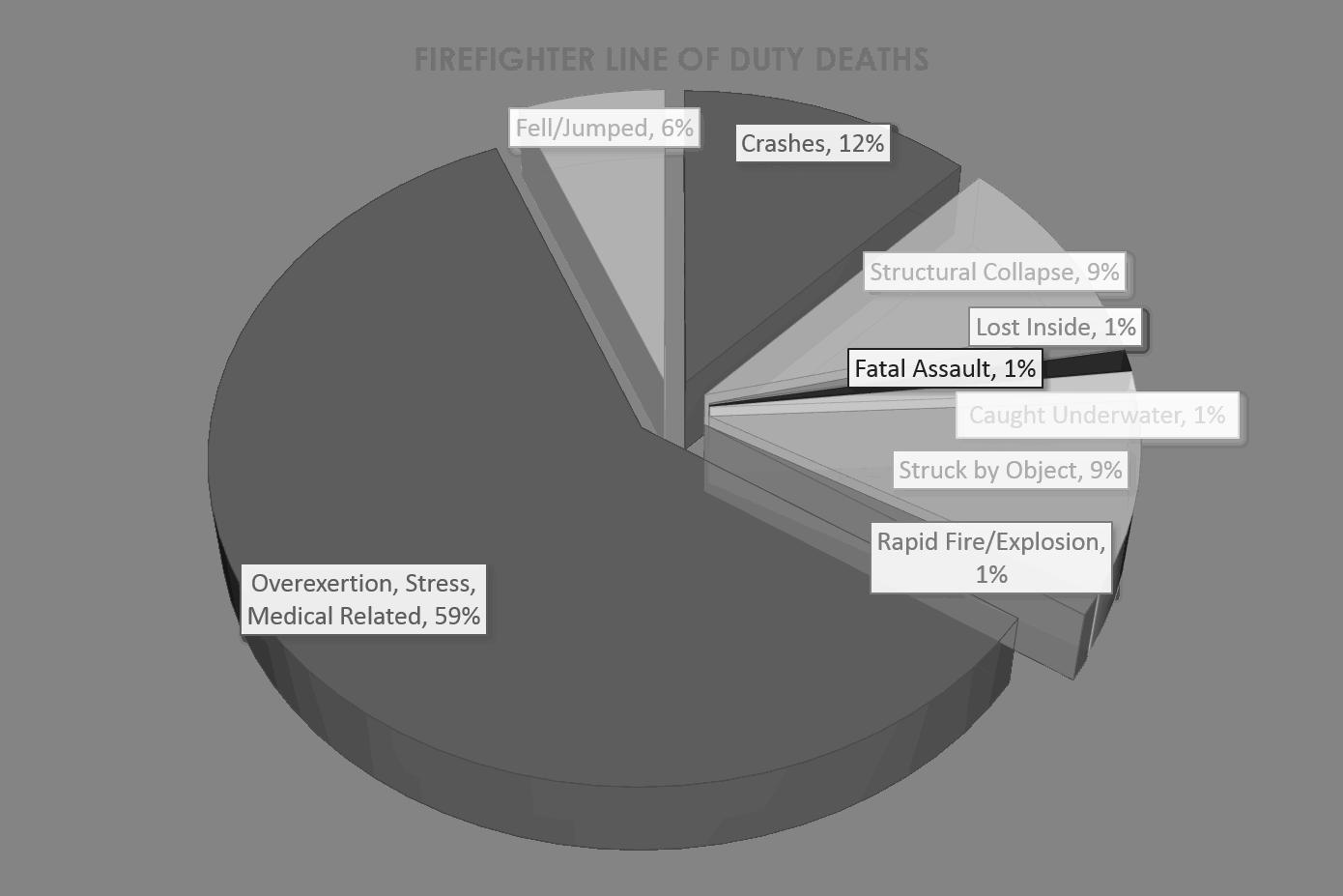 "Fahy, Rita F.  ""U.S. Firefighter Injuries - 2014"" NFPA. NFPA, June 2016. Web. 1 8 2016   http://www.nfpa.org/~/media/files/research/nfpa-reports/fire-service-statistics/osfff.pdf?la=en"