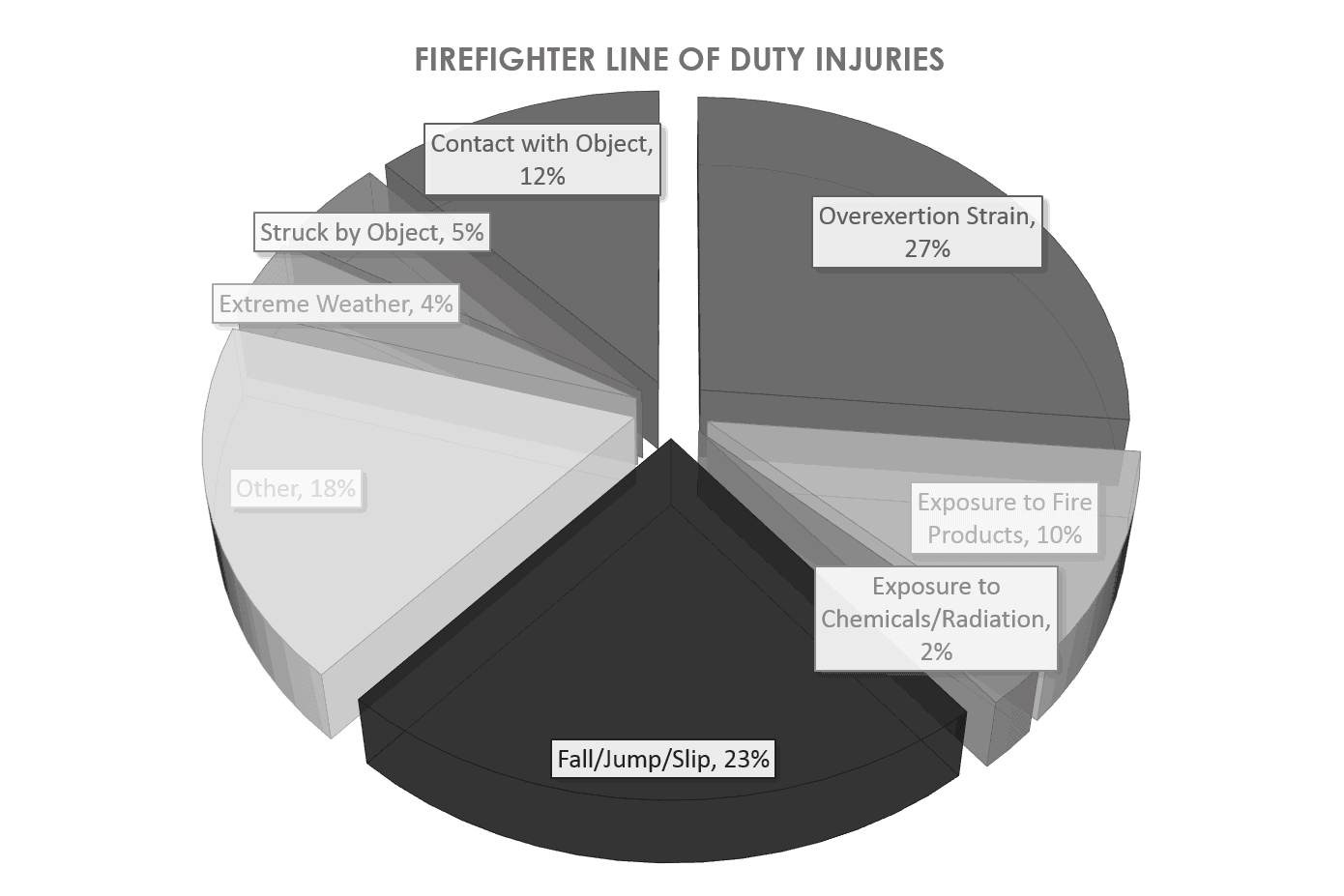 "Haynes, Hylton J. G. and Molis, Joseph L. ""U.S. Firefighter Injuries - 2014"" NFPA. NFPA, November 2015. Web. 1 8 2016   http://www.nfpa.org/~/media/files/research/nfpa-reports/fire-service-statistics/osffinjuries.pdf?la=en"
