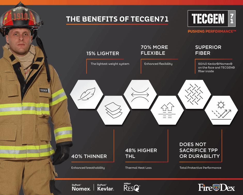 TECGEN71 Infographic
