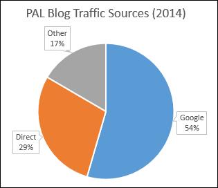 PAL Blog Traffic Sources (2014)