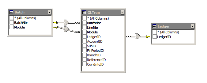 Acumatica GL Edit Detailed Report Data Access Classes (DAC)