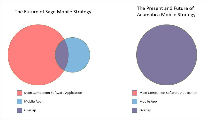 Sage Mobile Strategy vs. Acumatica Mobile Strategy