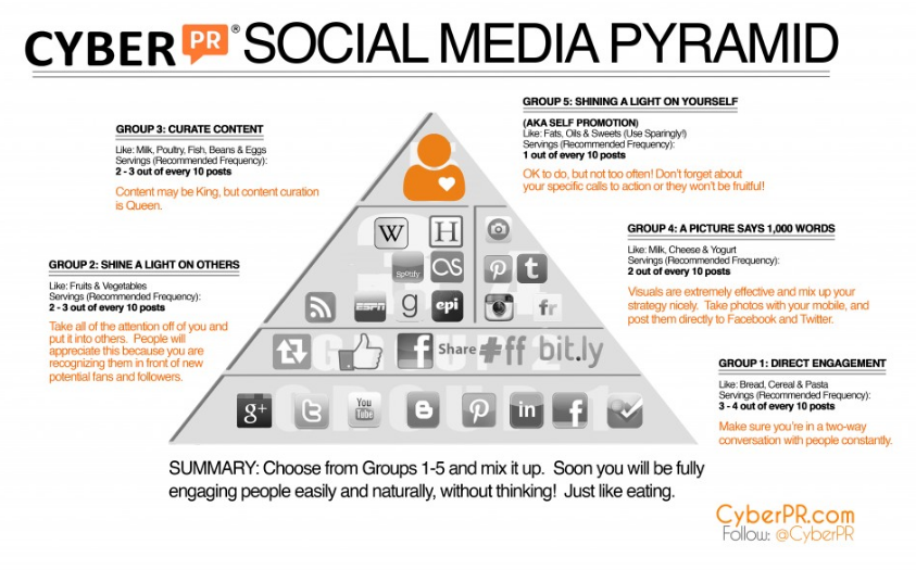 Ariel Hyatt's cure for Musicians' Social Media Mania: the social media pyramid