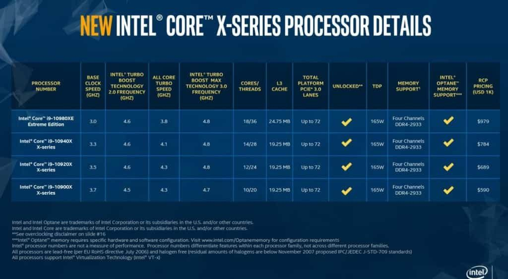 Intel presenta la décima generación de los Intel Core-X. especificaciones
