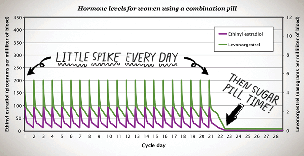 All about hormones! - Bedsider