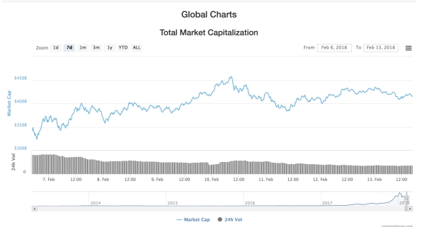 market_cryptocurrency_400_billion