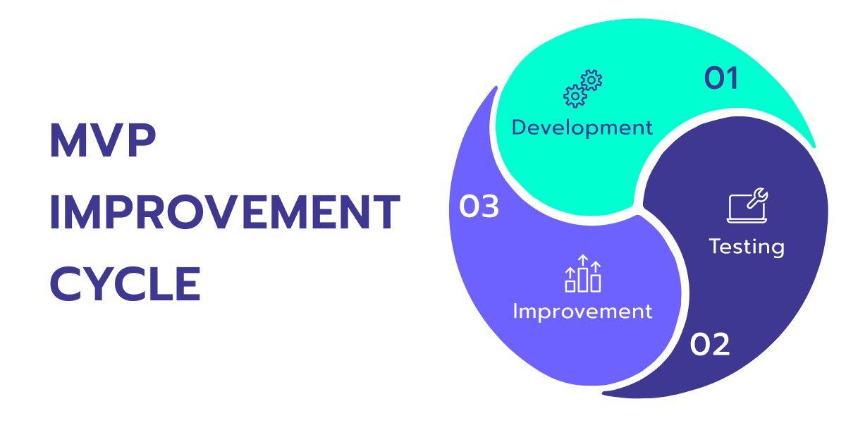 mvp improvement cycle