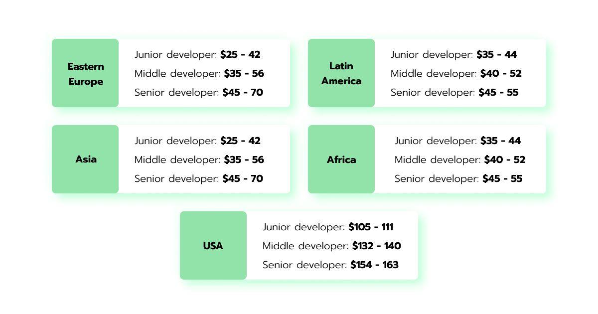 Offshore development rates