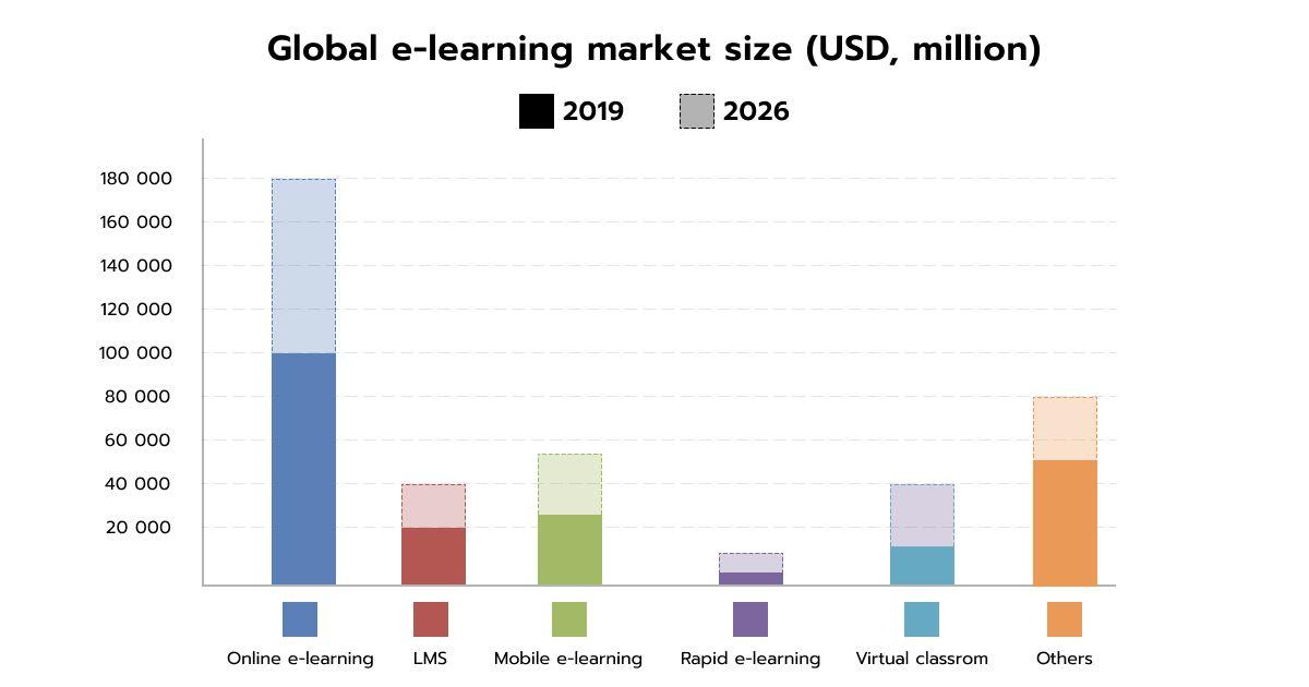 Global e-learning market