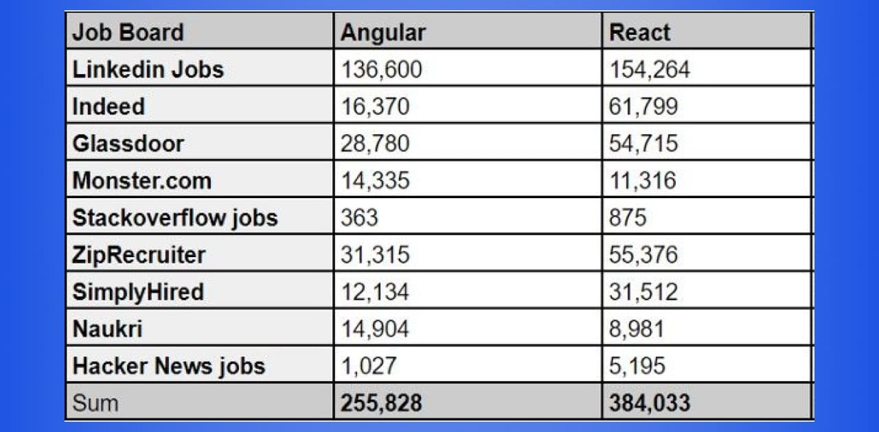 Angular vs React table