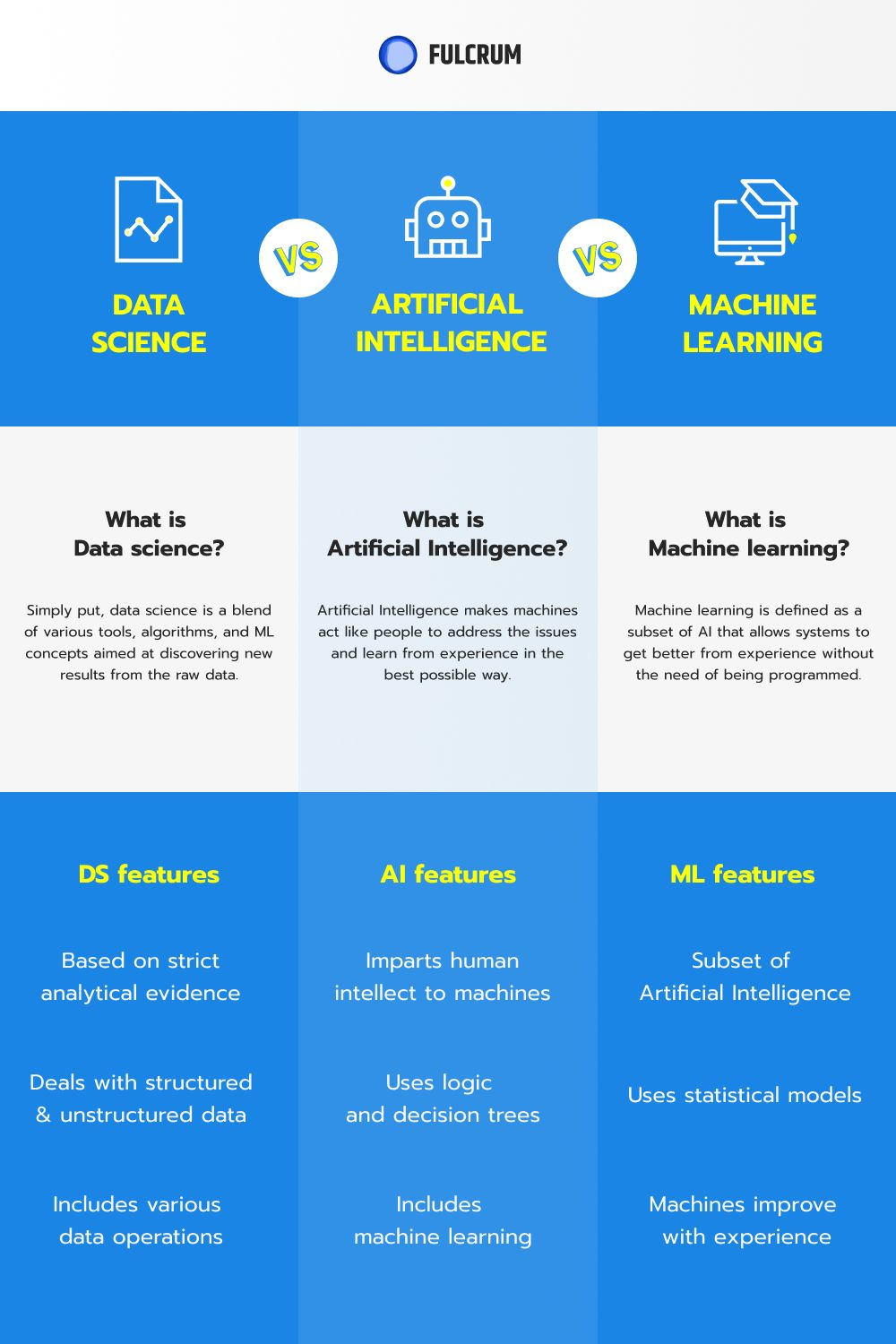 DS vs AI vs Machine Learning: What's the Variance?