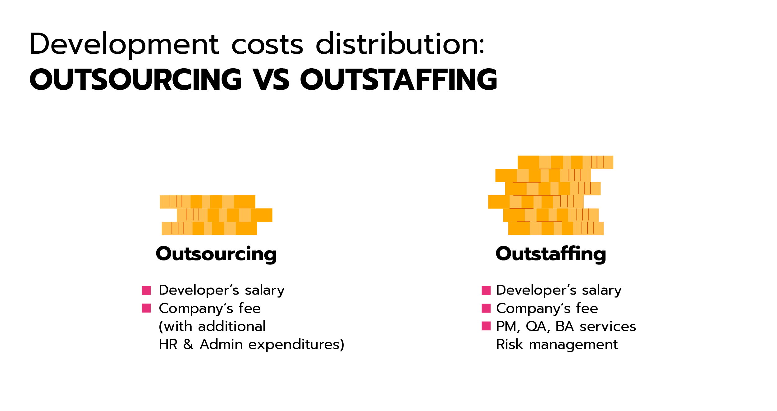 Development Costs Distribution: Outsourcing vs Outstaffing.