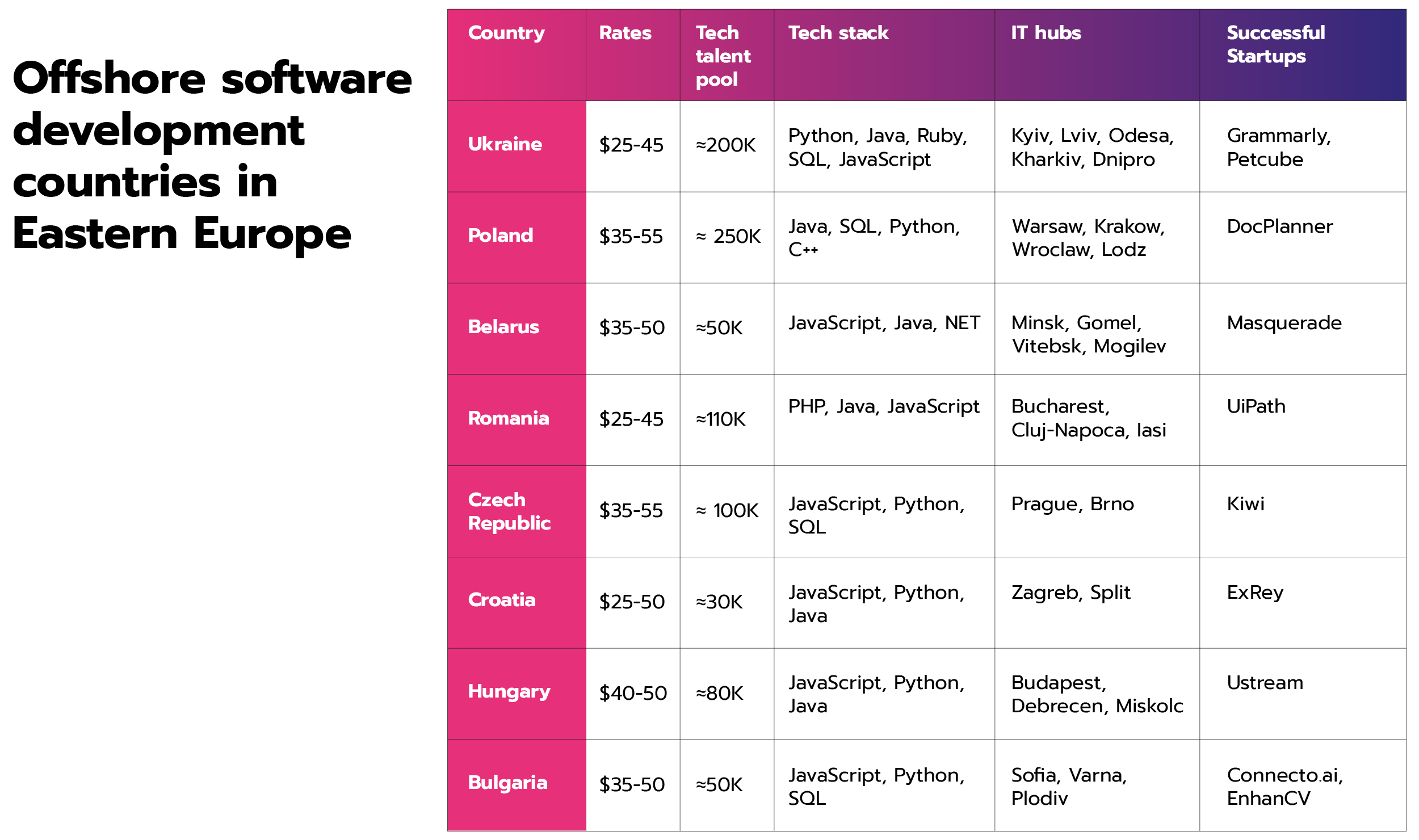 Offshore Software Development Countries in Eastern Europe.