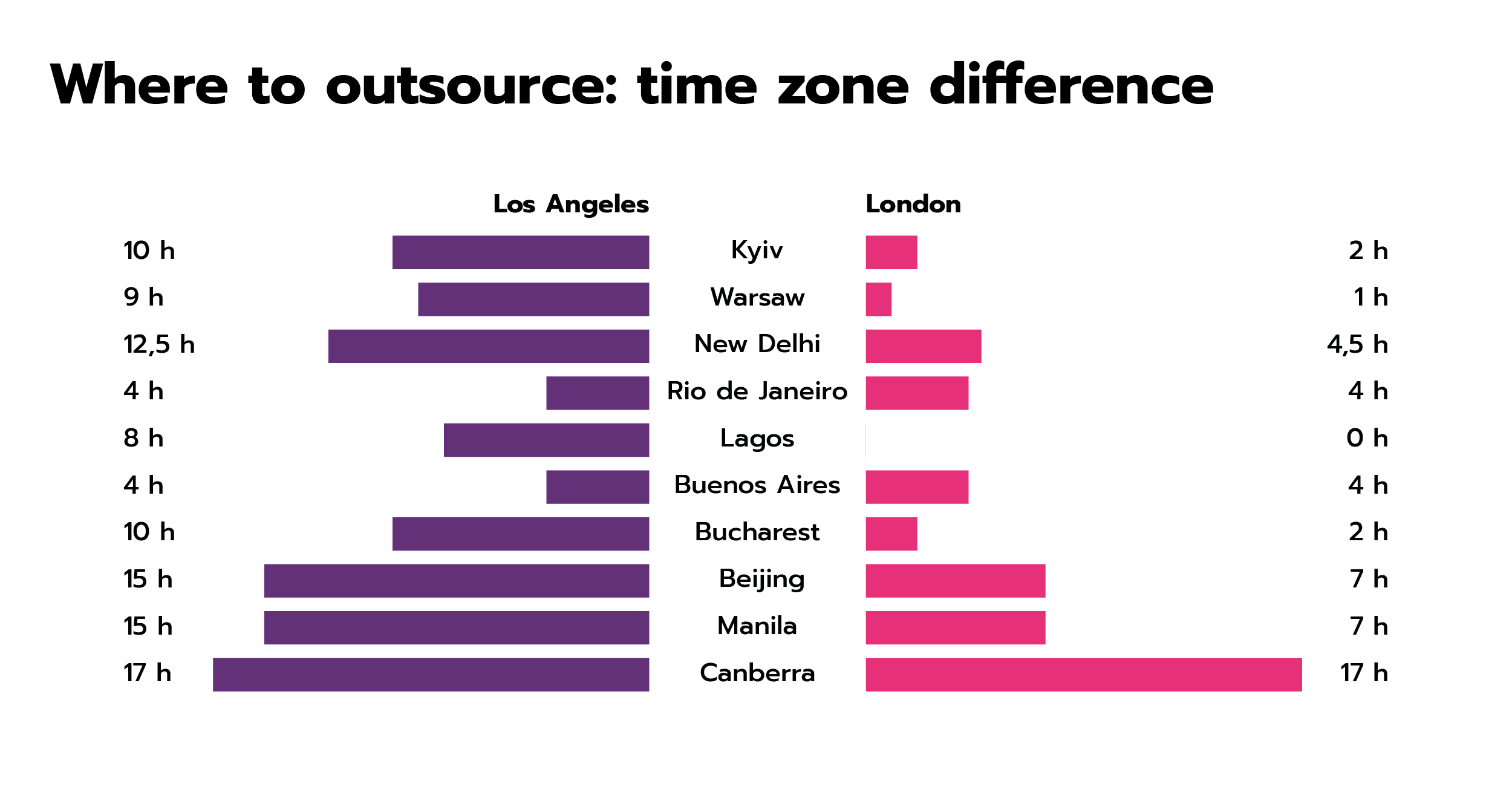 Time zone difference: offshore software development destinations around the world.
