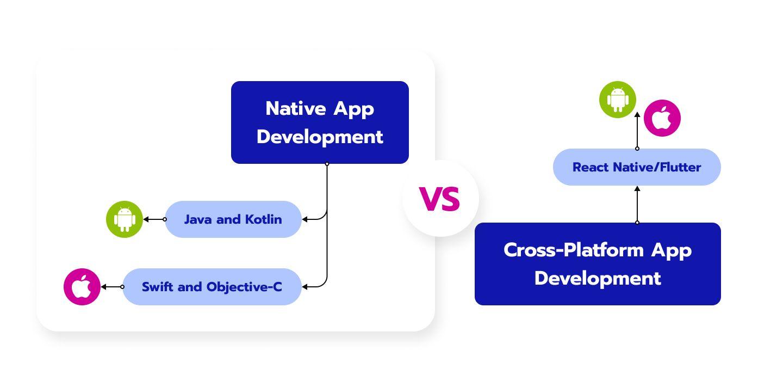 Native app development vs. Cross-Platform App Development