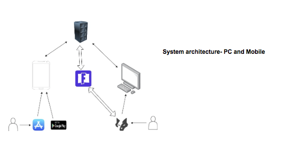 System architecture- PC and Mobile