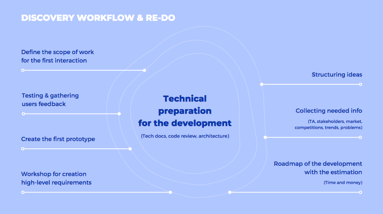 PRD as a Part of Discovery Phase of Software Development
