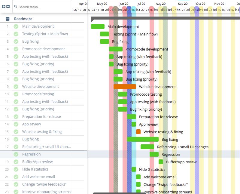 product development roadmap sample