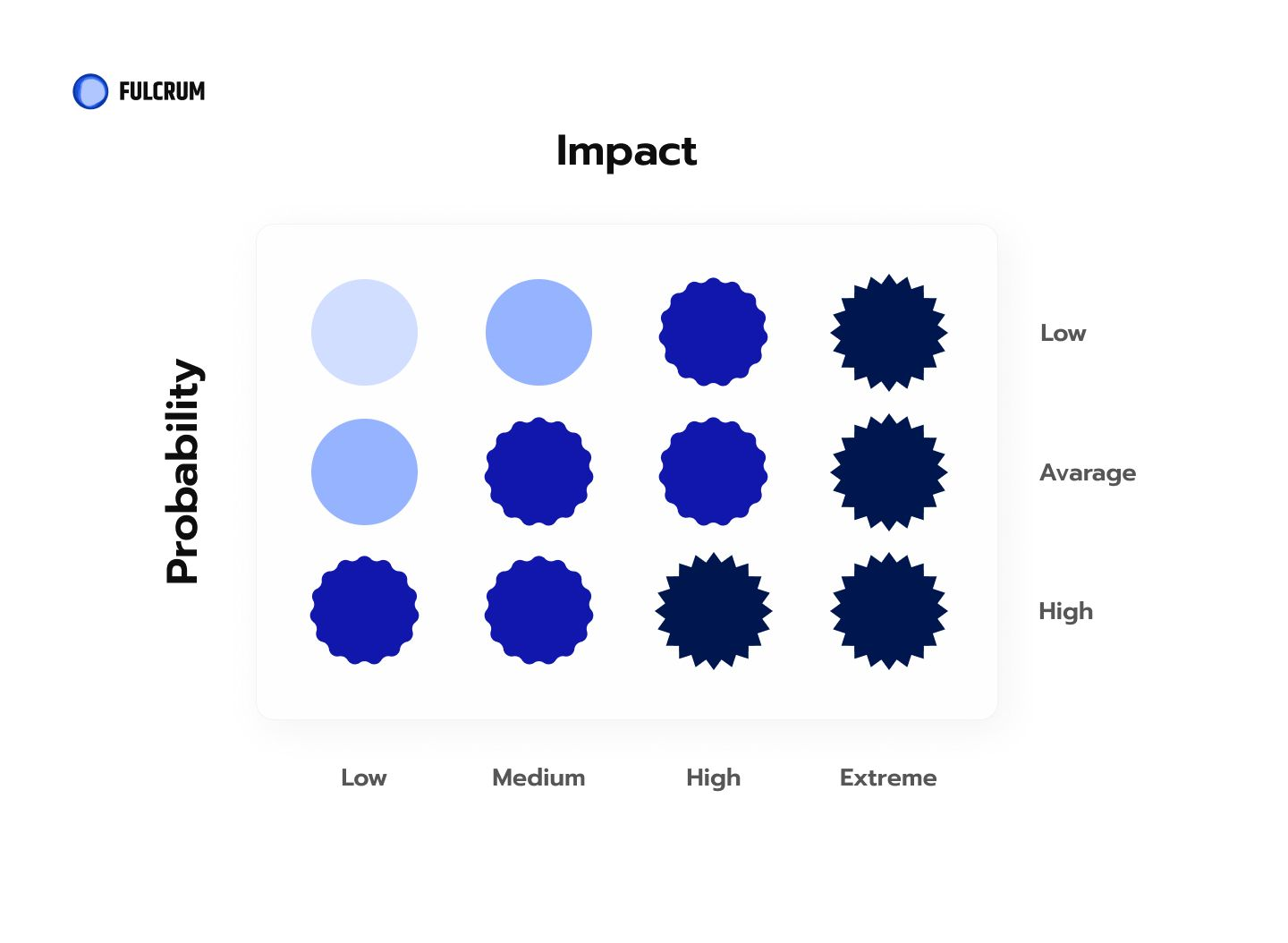 project risks impact graphic.