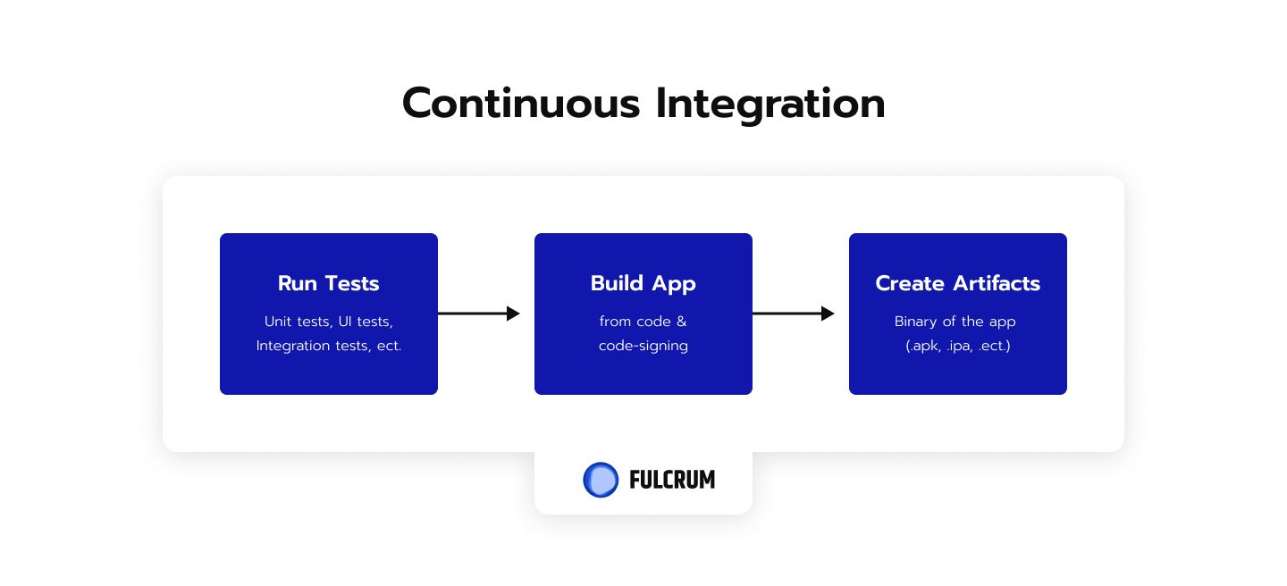 Continuous integration is a practice that implies all the developers on a team continuously uploading and merging new code with the main codebase.