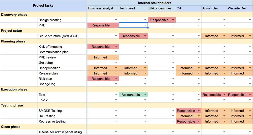 free RACI matrix template.