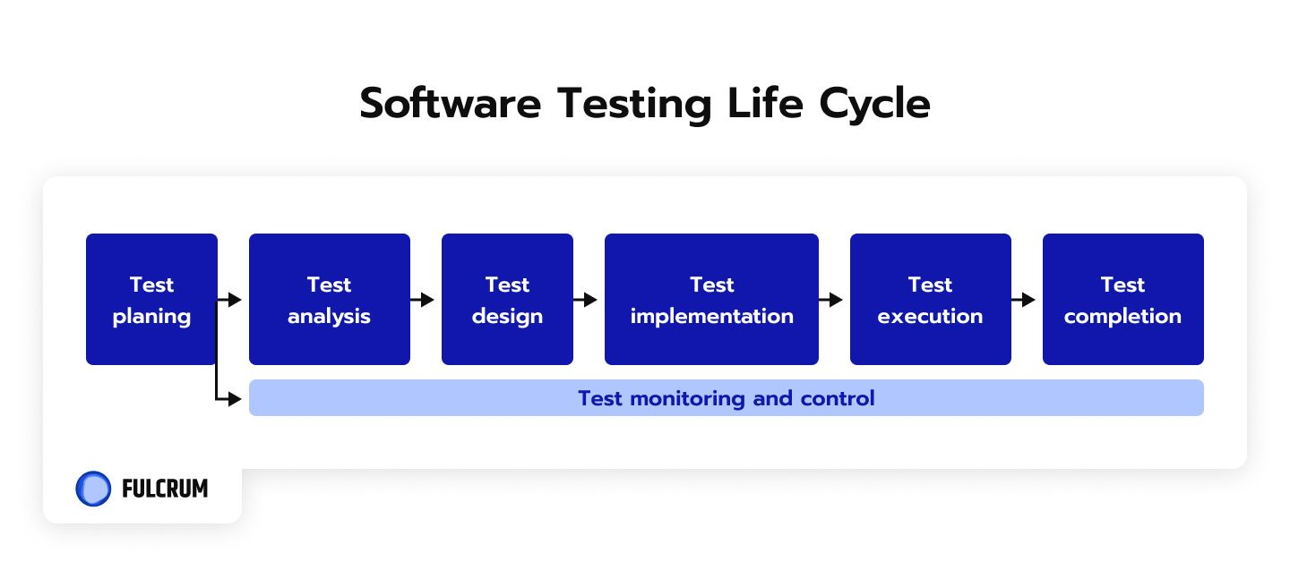 Software Testing Life Cycle infographic.