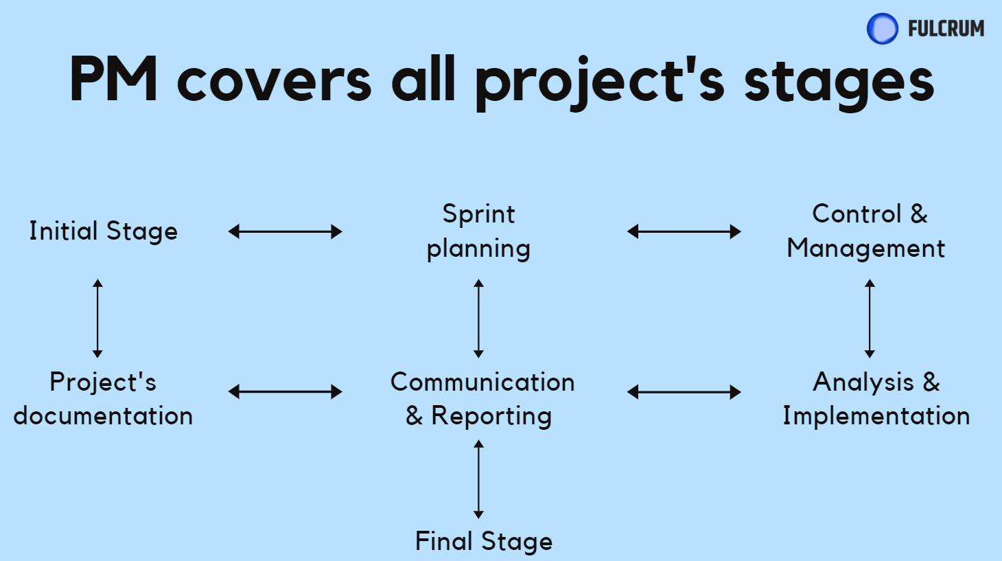 At Fulcrum, we, by the way, provide Project Management services. So, drop us a message if you have any troubles with it.
