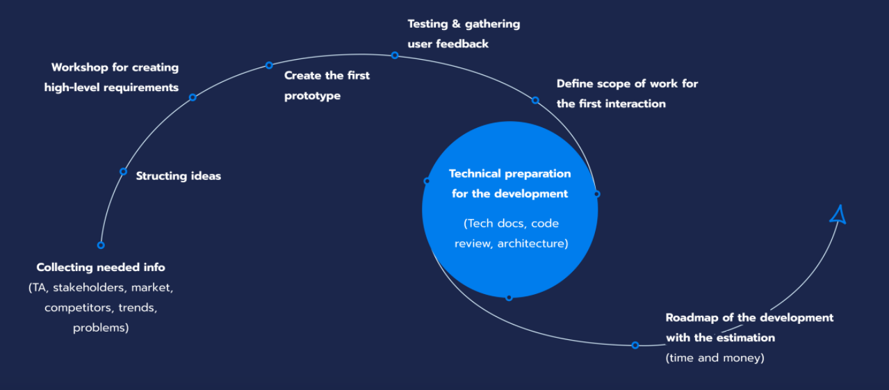 Discovery stage of software development at Fulcrum Rocks.