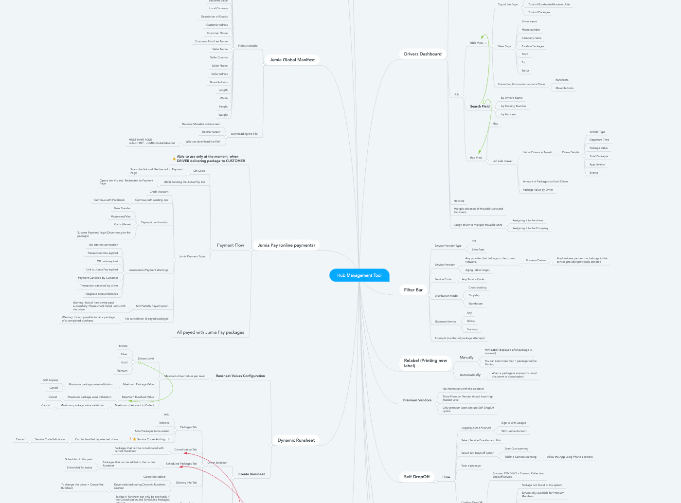 At Fulcrum, we give estimates only after the client approves the product mindmap.
