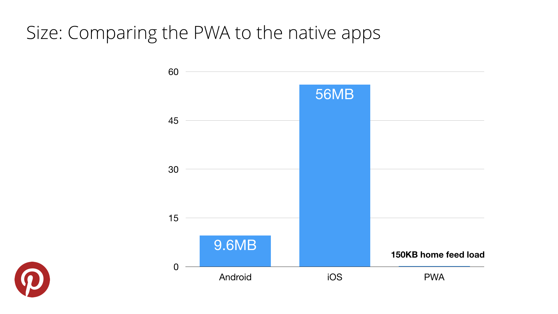 Onto realizing that the opportunity to improve the conversion was huge, so they rebuilt the mobile web using PWA technology.