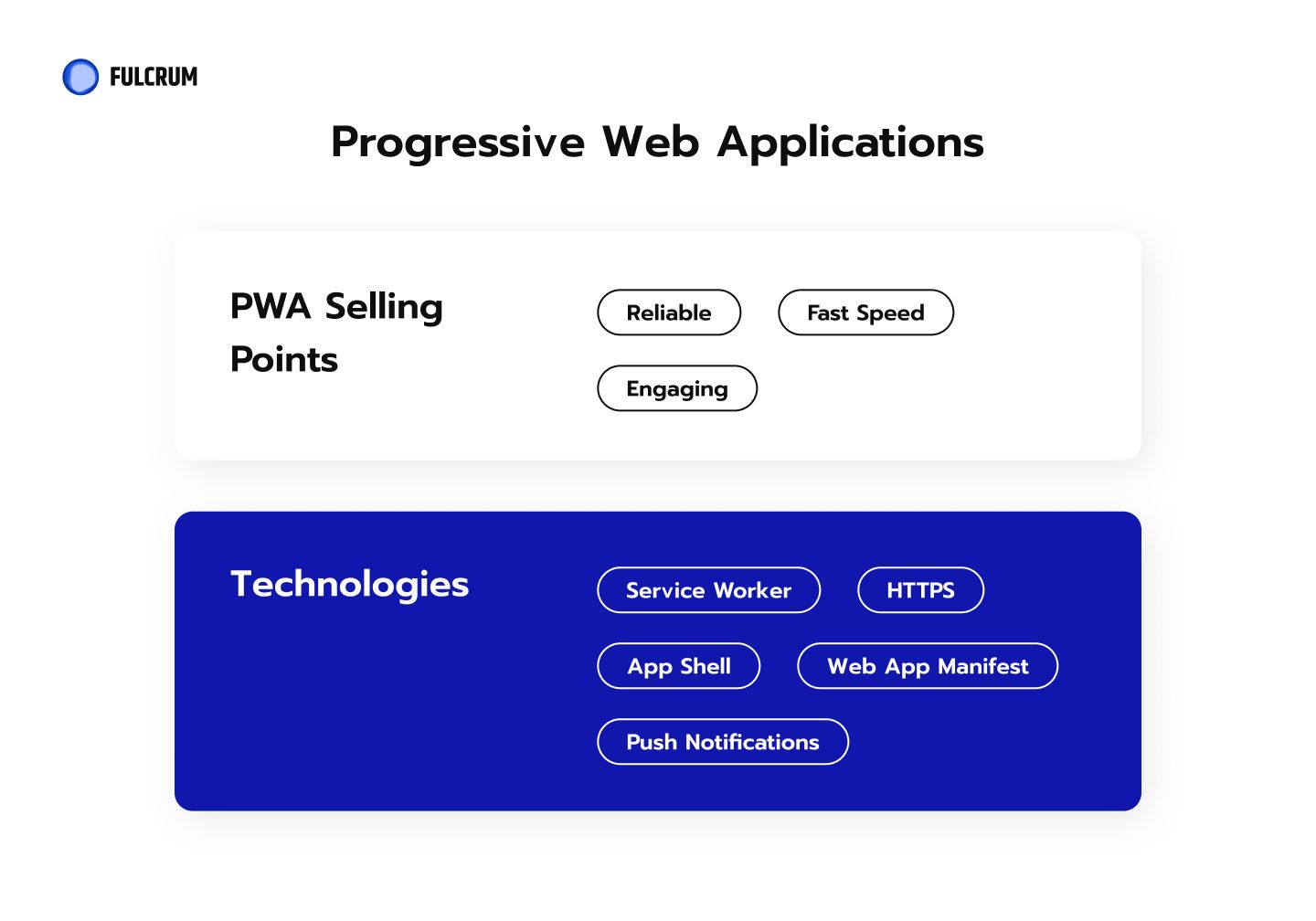 Progressive applications are a combination of the best features of the web and native apps.