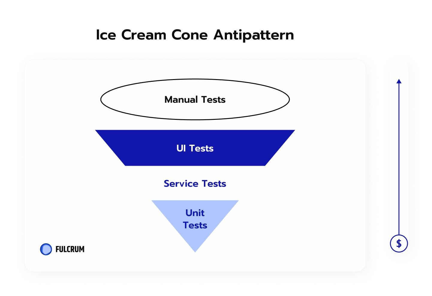 What's a software testing ice cream cone.