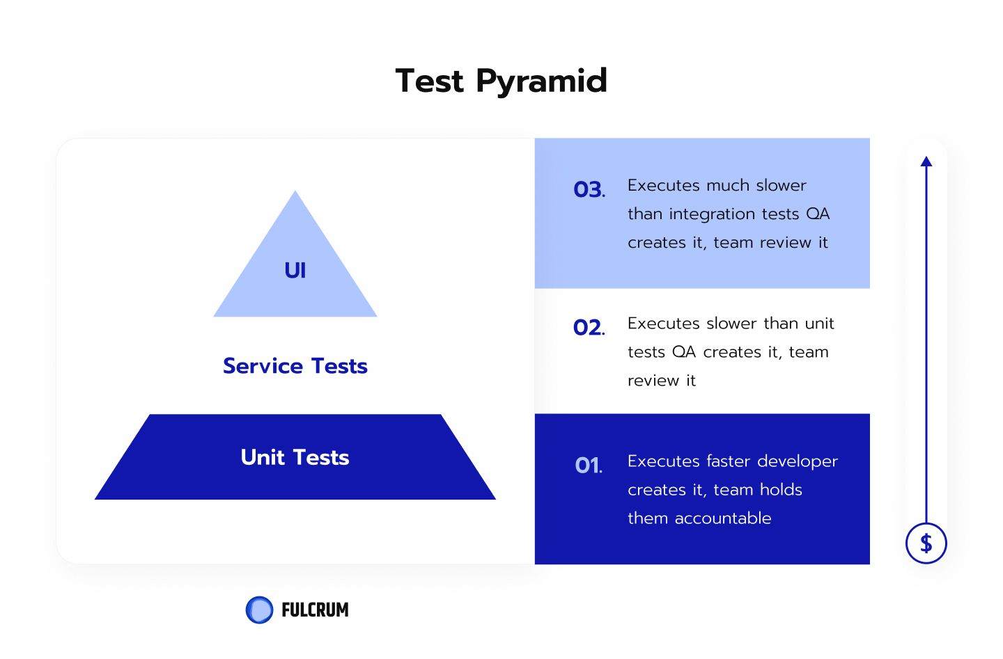 The traditional test automation pyramid, pitfalls and anti-patterns.