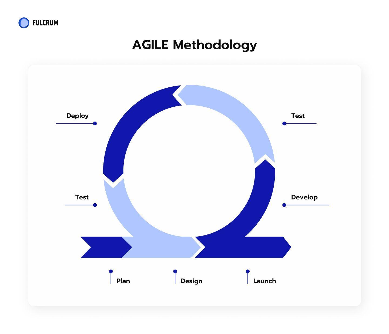 Agile Development Process at Fulcrum Rocks.