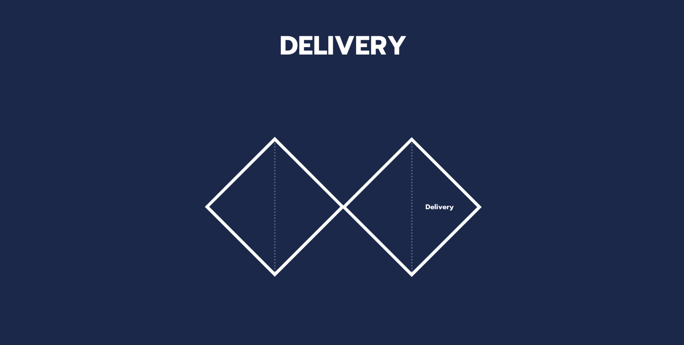 Delivery stage of double diamond design.So we have to check if the product we are delivering actually solves the problems we identified.