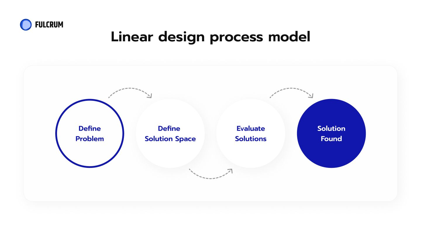 The linear model implies that each phase has to be completed before the next one can begin.