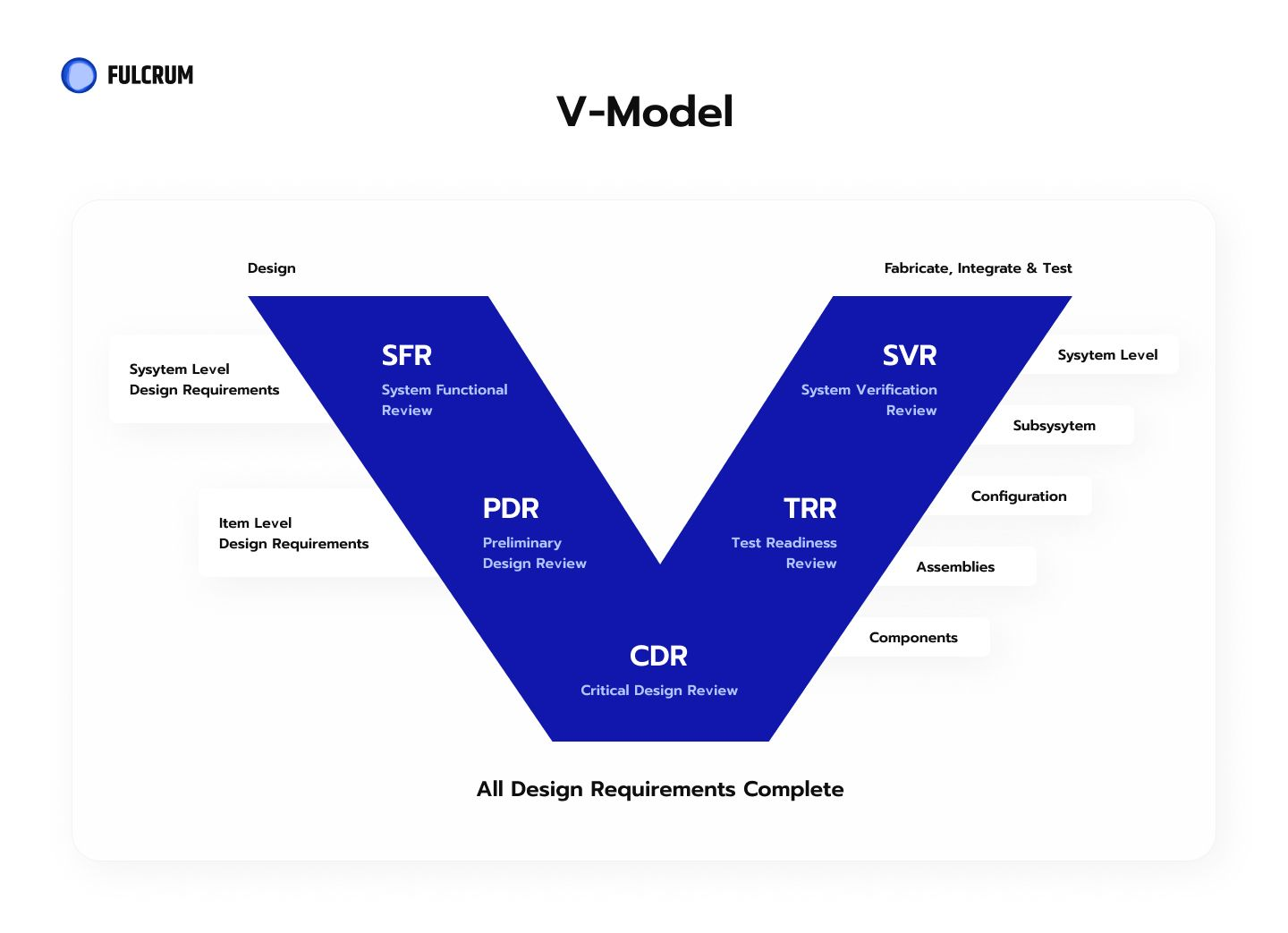 The V-model is a graphical representation of a systems development lifecycle.