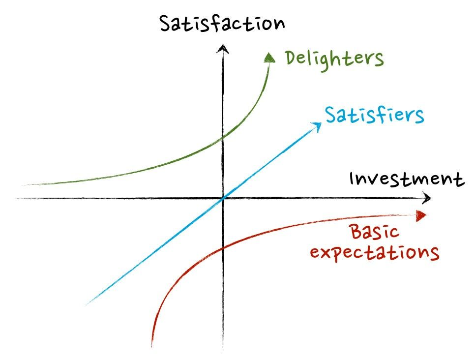 """The Kano Model (pronounced """"Kah-no"""") is an approach to prioritizing features on a product roadmap based on the degree to which they are likely to satisfy customers."""
