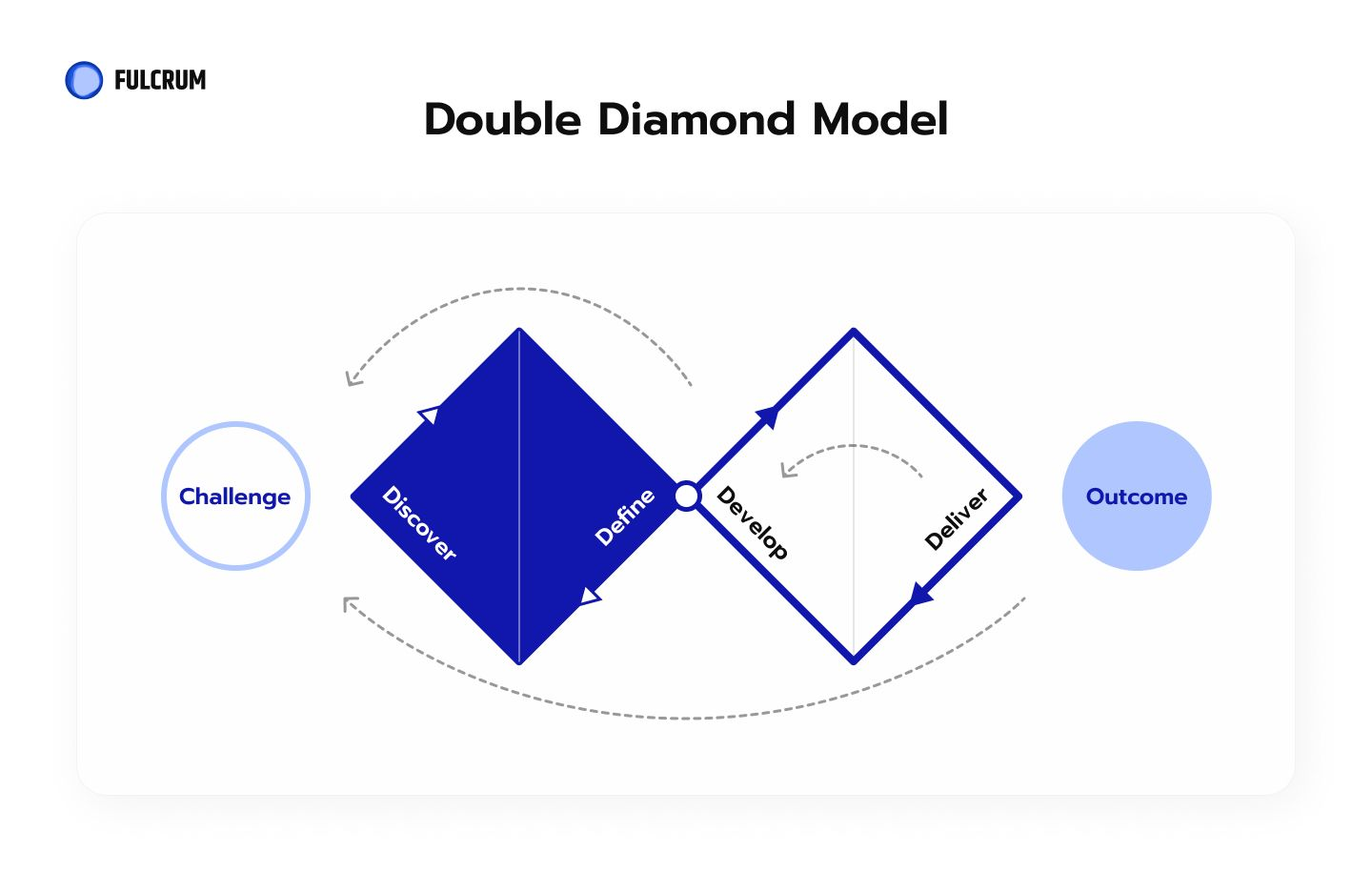 Double Diamond Design as the Way to Deliver Aesthetic Solutions to Real Problems.