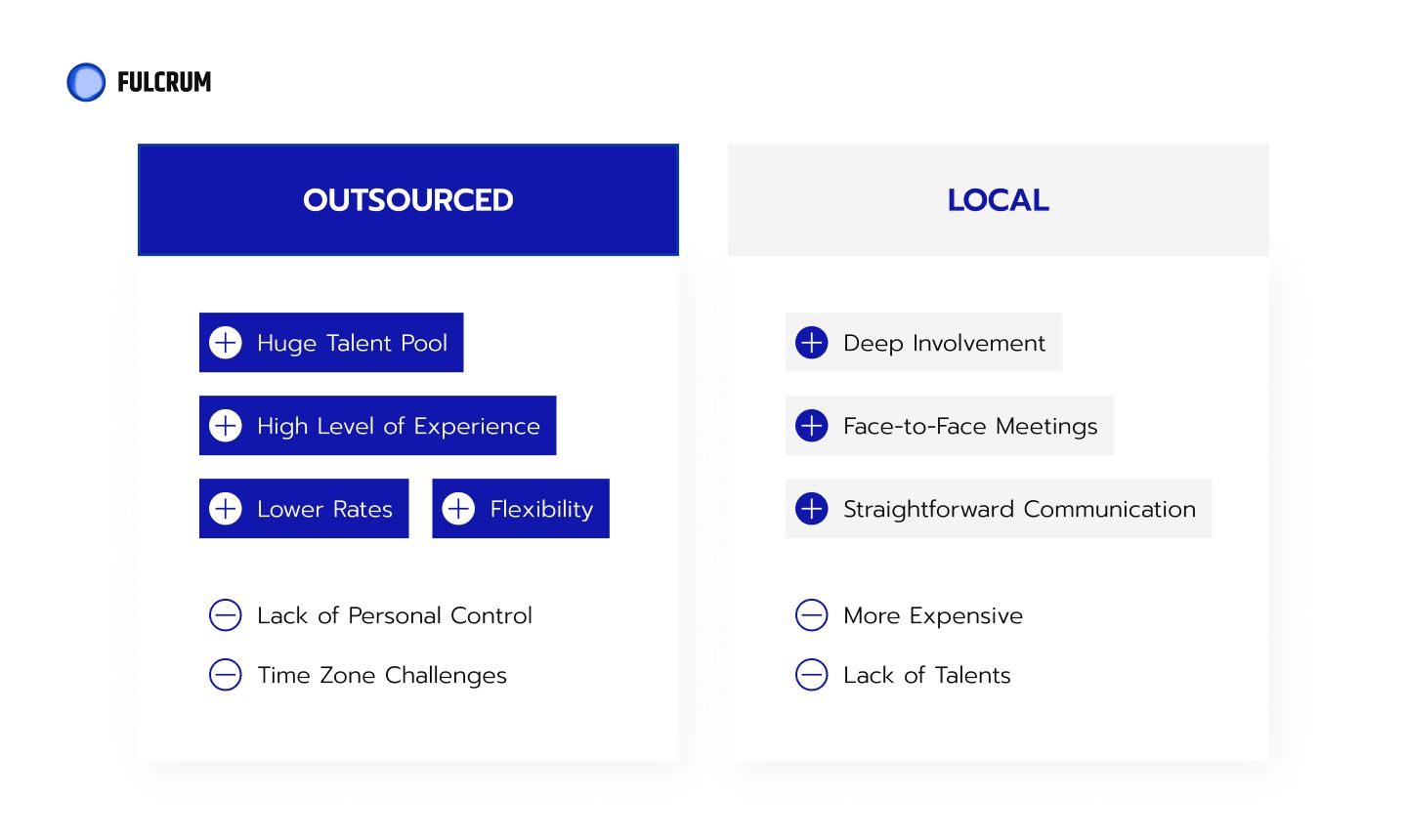 outsourcing vs. local.