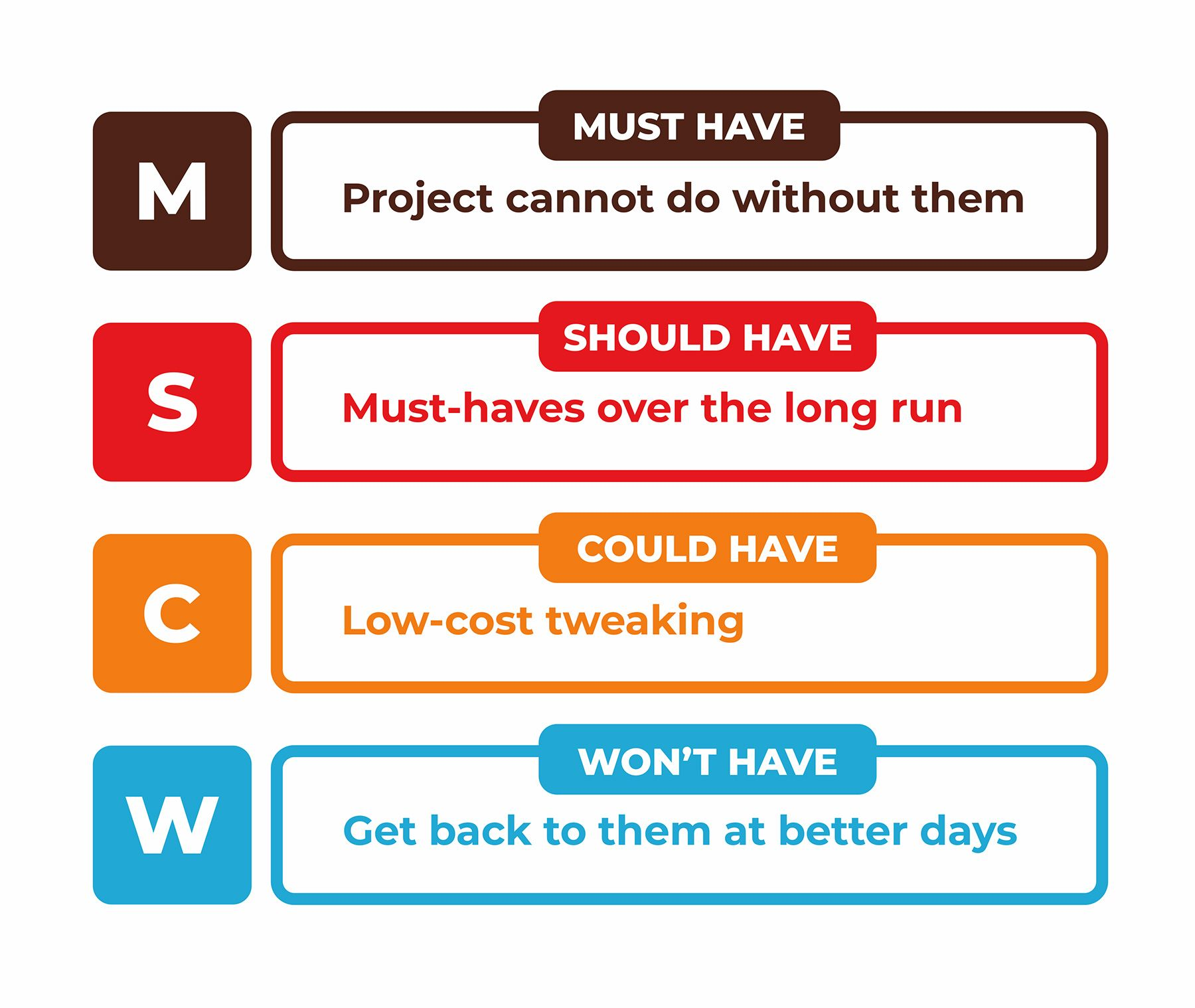 MoSCoW prioritization, also known as the MoSCoW method or MoSCoW analysis, is a popular prioritization technique for managing requirements.