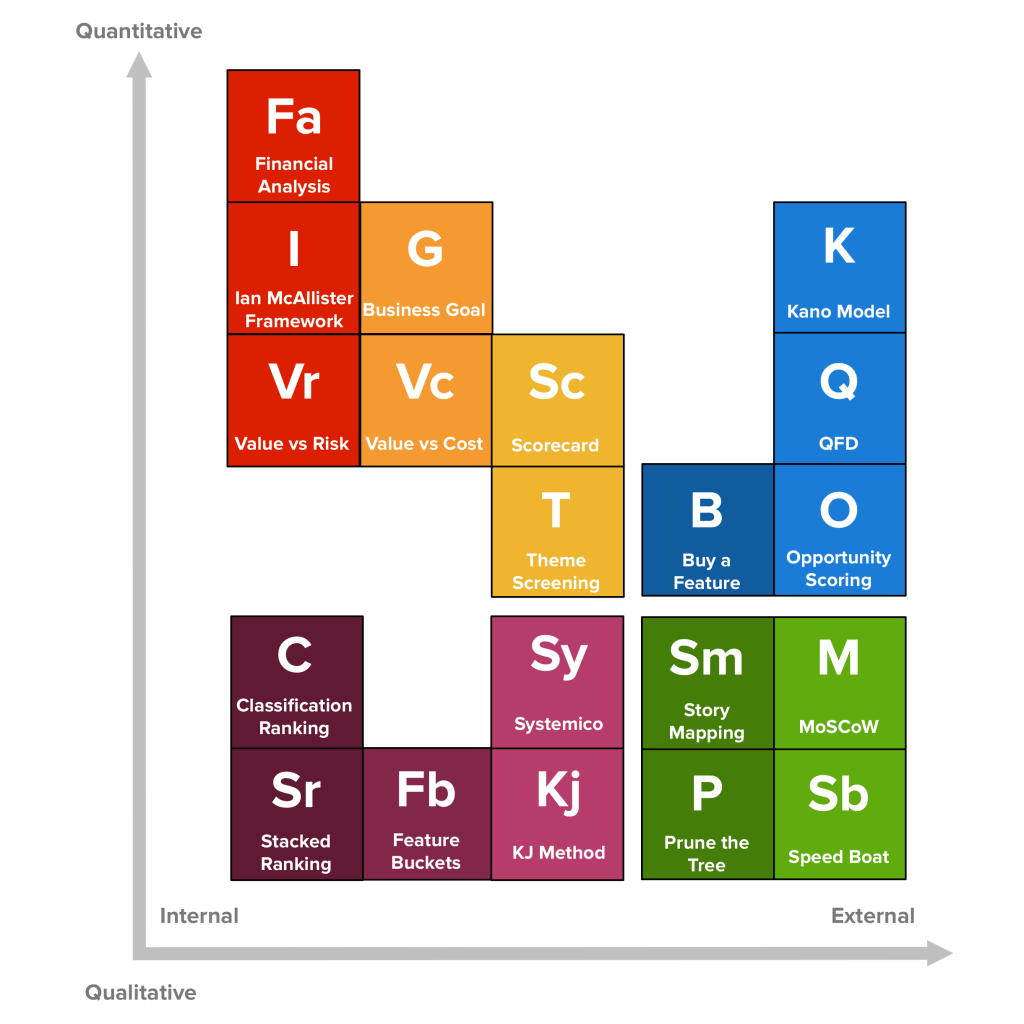 The Periodic Table of Product Prioritization Techniques.