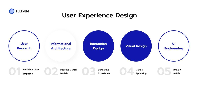 User Experience Disciplines UX design deliverables list.