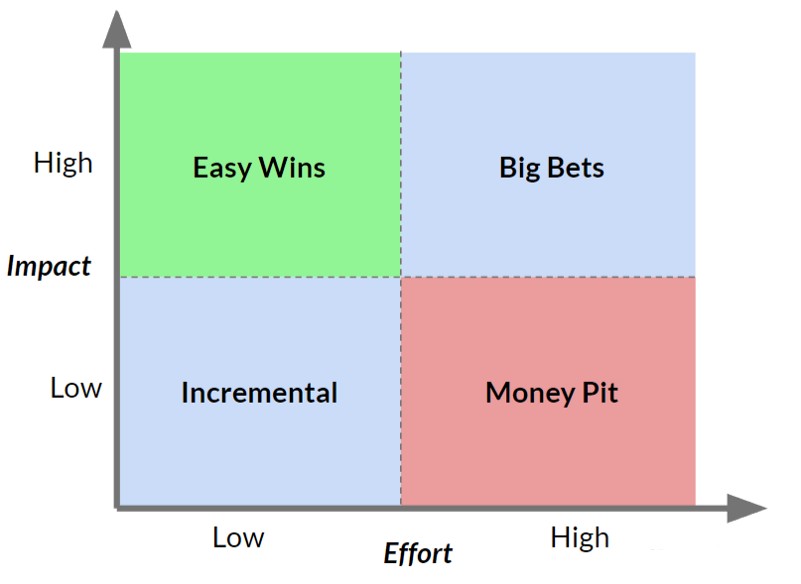 The Impact/Effort prioritization matrix is a staple of product management—it's simple, easy to understand and ubiquitous.