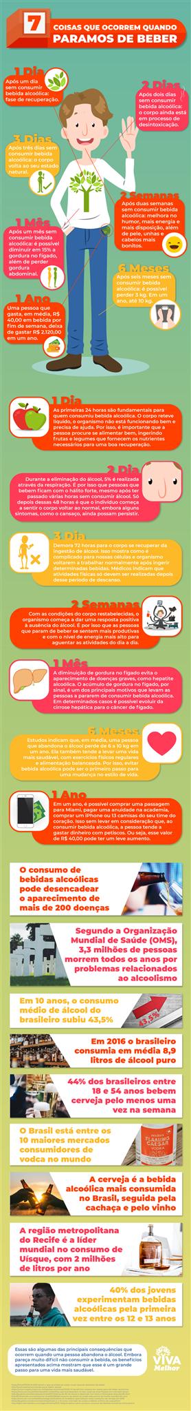 infográfico de ilustração contra o consumo de alcool