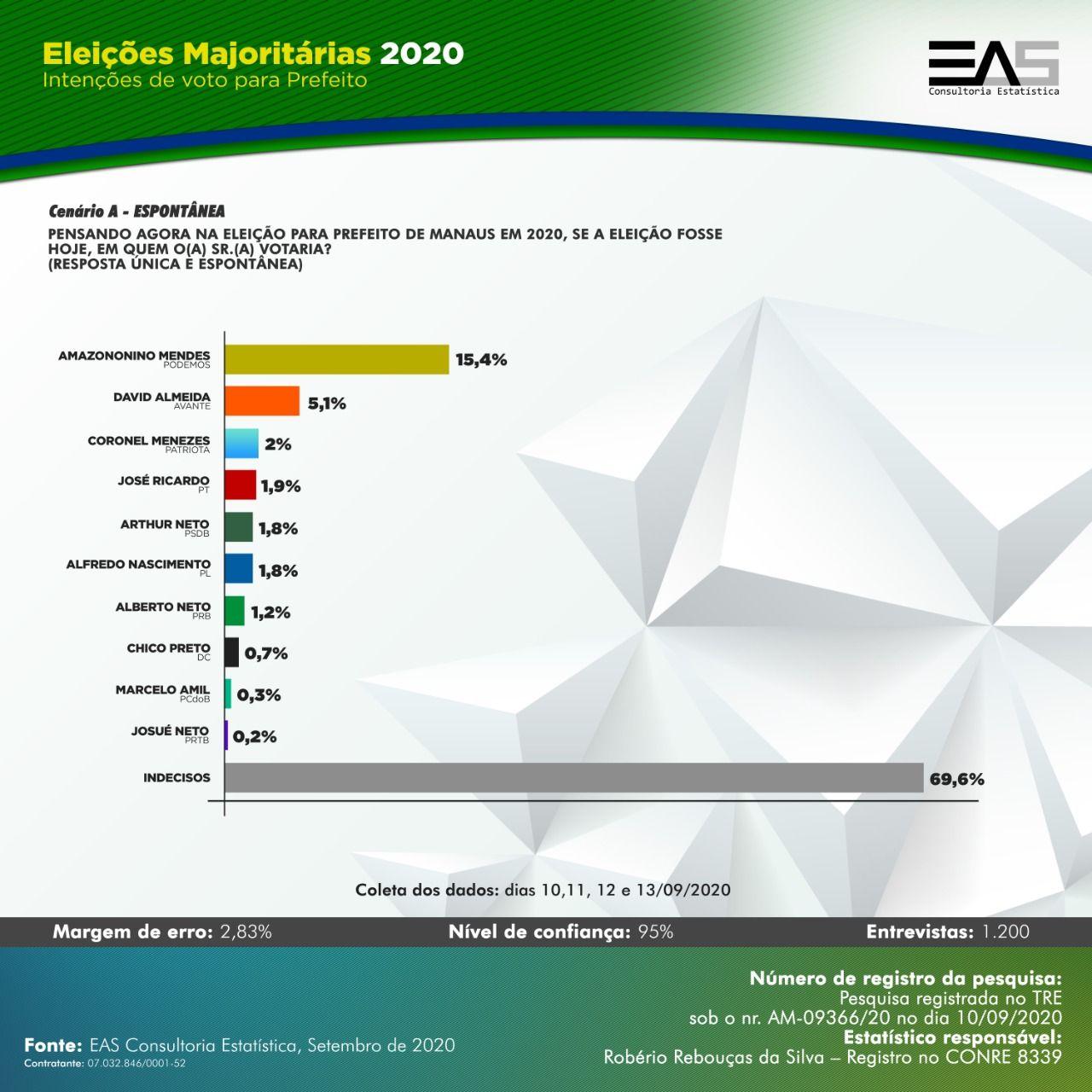 Números da pesquisa espontânea EAS
